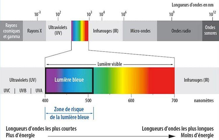 lumière bleue spectre